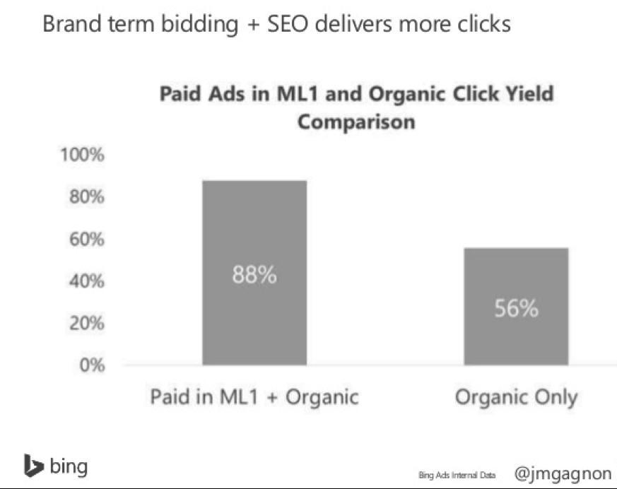 Brand term bidding + SEO delivers more clicks